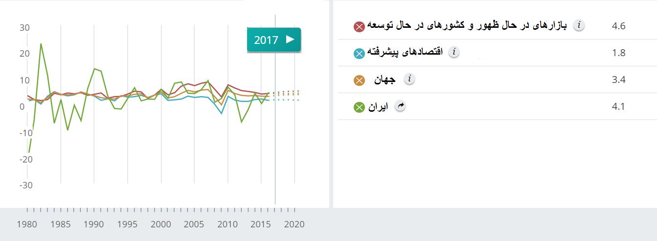 رشد تولید ناخالص داخلی ایران در سال 2017، 4.1 درصد خواهد شد