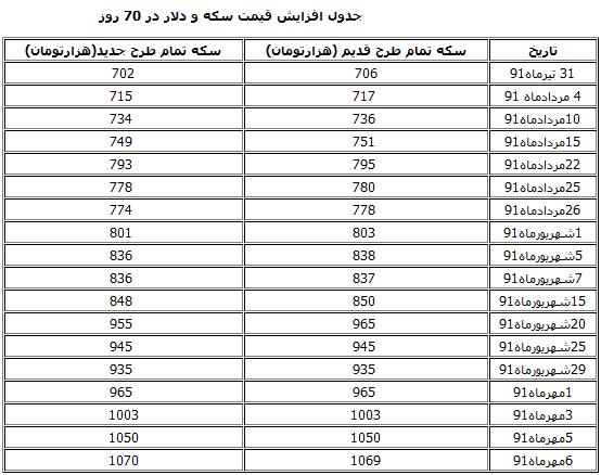 جدول 70 روزه رکوردشکنی تاریخی سکه