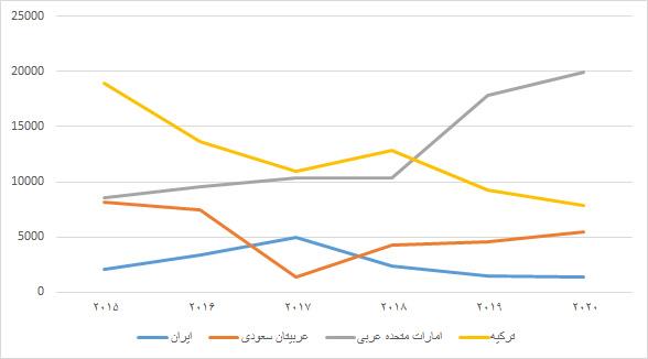 کاهش ۱۱ درصدی جذب سرمایه خارجی در ایران